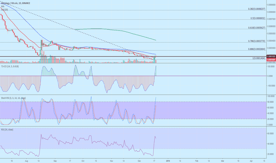 ONTBTC: [ONT/BTC] ONTOLOGY COULD BE READY FOR A REVERSAL [ POT 30-200%]