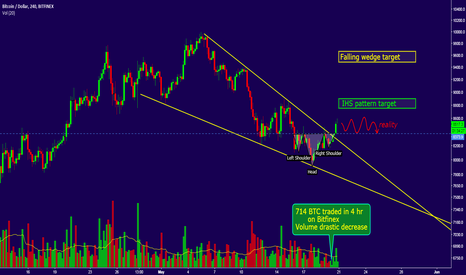 BTCUSD: How to recognize emotional phase in stock market?