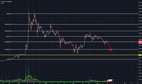 LTCUSD: LTC - Anything Over $110 is NOT Safe