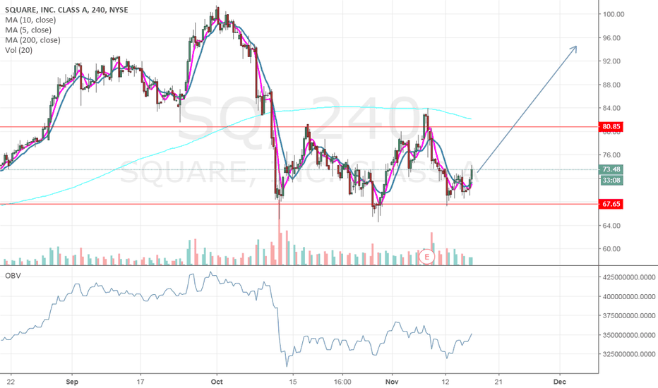 SQ: Textbook Inverse Head and Shoulders right here folks