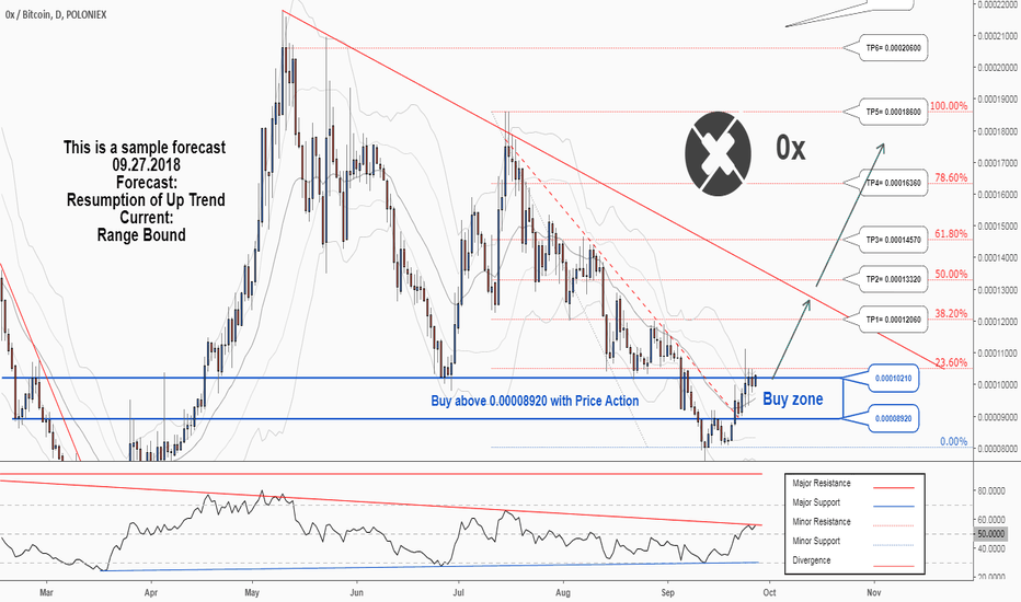 ZRXBTC: There is a possibility for the beginning of an uptrend in ZRXBTC