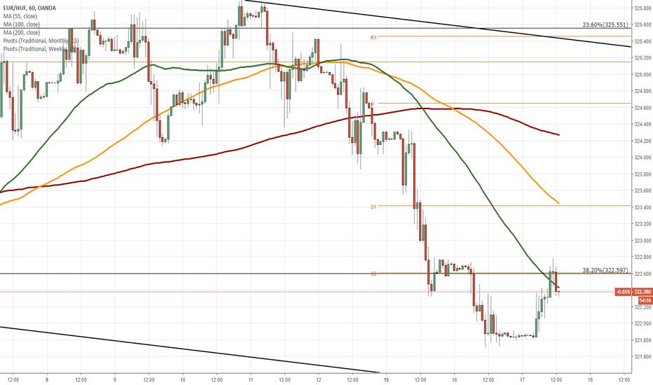 EURHUF: EUR/HUF 1H Chart: Slight downside potential