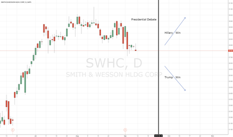 SWHC: Short Term Smith and Wesson Presidential Debate Trade