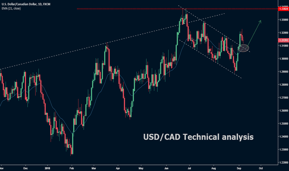 USDCAD: USD/CAD Technical analysis
