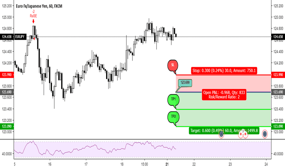 EURJPY: Signal No. 119 - Sell Stop EURJPY