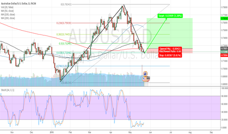 AUDUSD: Go Long on Aussie Dollar