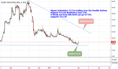 SIGNET: Signet Industries: ₹17.Double bottom support,Resistance near ₹26