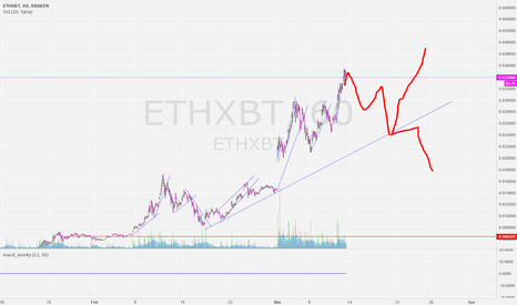 ETHXBT: looking for a short here;;