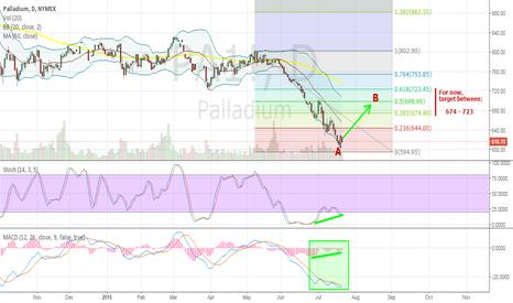 PA1!: Palladium can take a breath