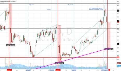 AMD: 3.50 next stop?