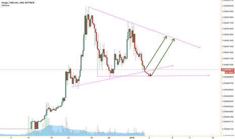 XVGBTC: Треугольник или клин?