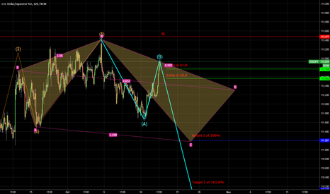 USDJPY: Short observation wave C then bearish 5-0 pattern after point D