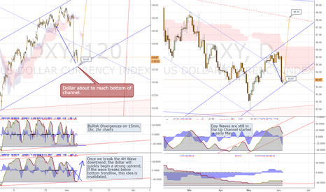 DXY: DXY Ready to Resume Uptrend