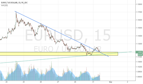 EURUSD: Eur Usd Pullback