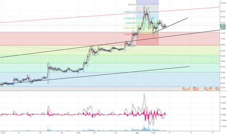 LTCUSD: Litecoin Short Term Support Trendline
