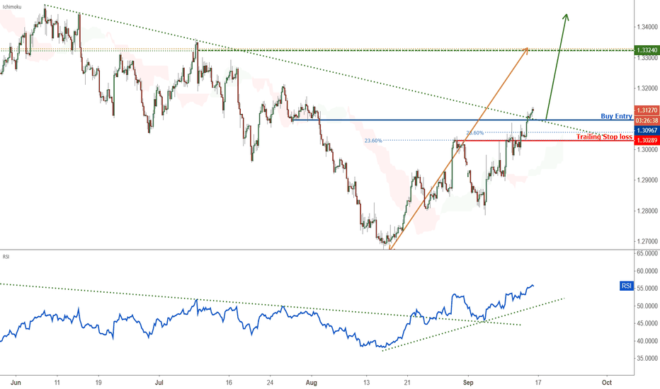 GBPUSD: Possible trend shift in GBPUSD – going long