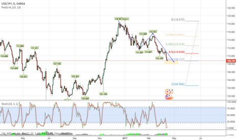 USDJPY: UJ ABCD Pattern and 618 Retrace Complete