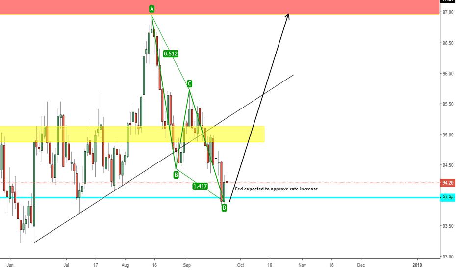 DXY: 9/24/18 DXY pre-FOMC