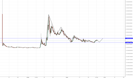 ADXBTC: ADX Level to get Long