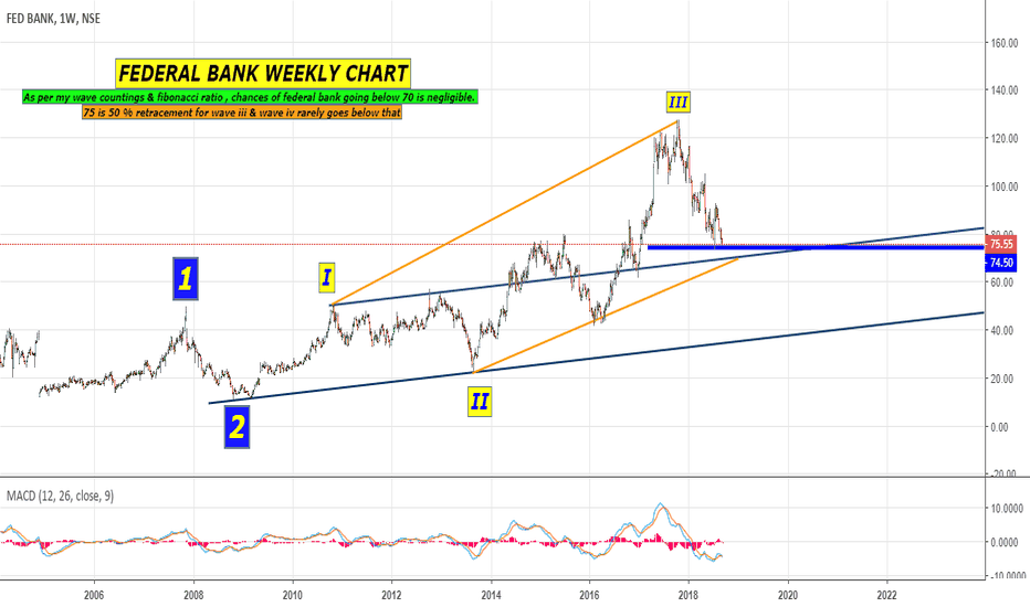 FEDERALBNK: FEDERAL BANK WEEKLY CHART PLAYING WITH CHANNELS
