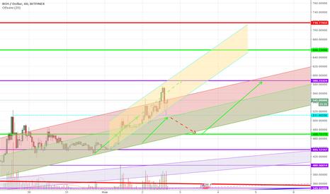 BCHUSD: BCH/USD дальнейшее развитие событий.