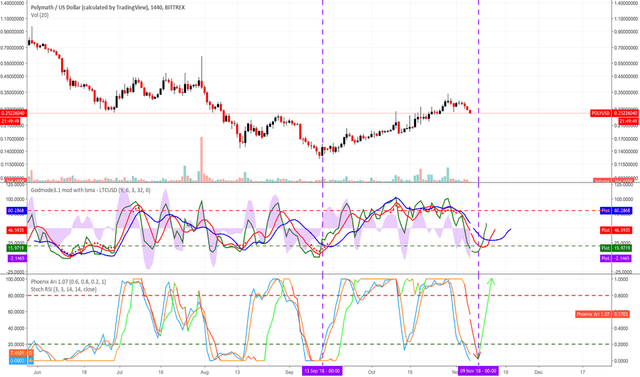 POLYUSD: POLY Appears to Have Chance for Upside Pressure Beginning...
