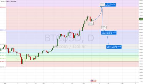 BTCUSD: Bitcoin Segwit2X