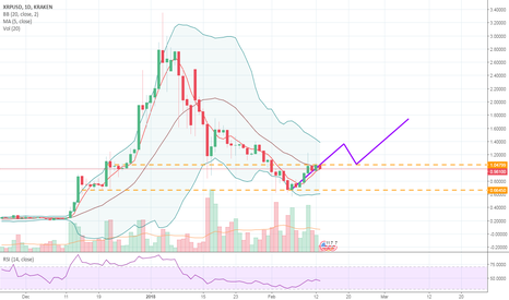 XRPUSD: XRP movements above the 1$