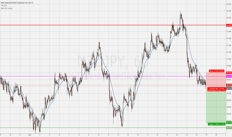 NZDJPY: Short NZDJPY – breakout down from a consolidation in a bigger do