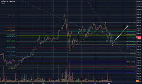 BTCUSD: BTC flat with diagonal in C