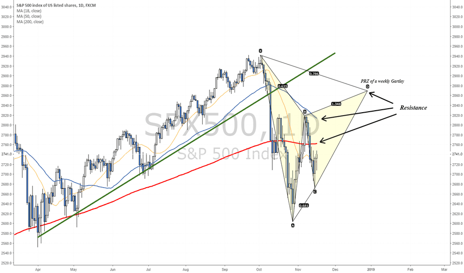 SPX500: In case of an attempted rally - These are the zones to watch