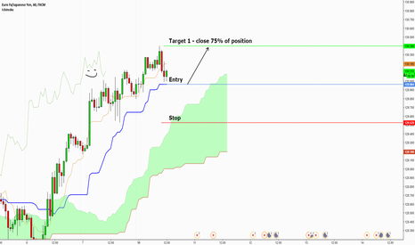 EURJPY: EURJPY - another possible KS trade