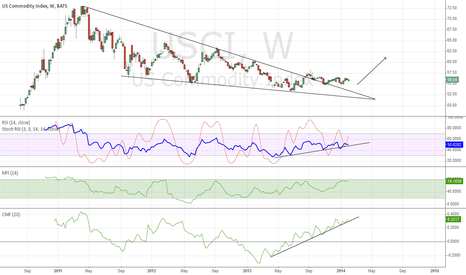 USCI: Commodity Index