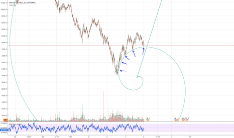 BTCUSD: the fibonacci circle!!!