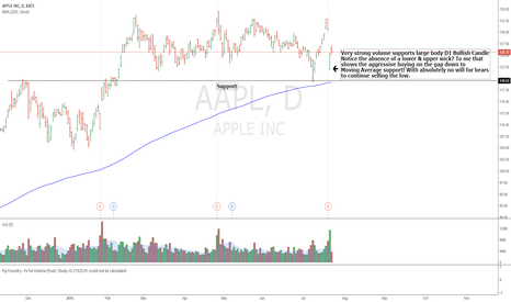 AAPL: Aggressive Buy at 200 Moving Average Support / Strong Vol.