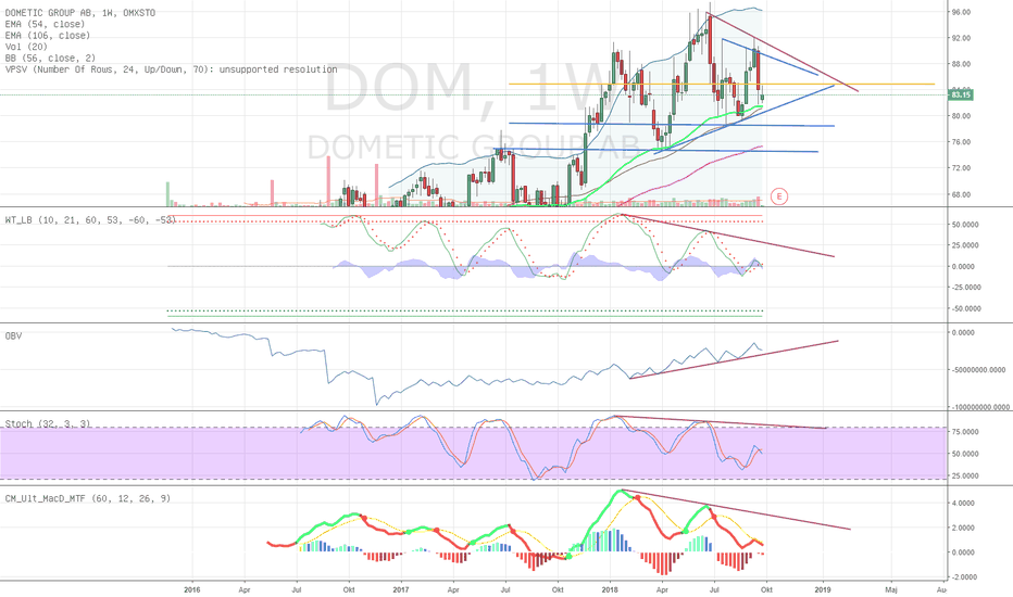 DOM: Dometic