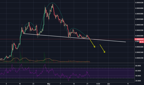 ADABTC: ADA preparing to fall