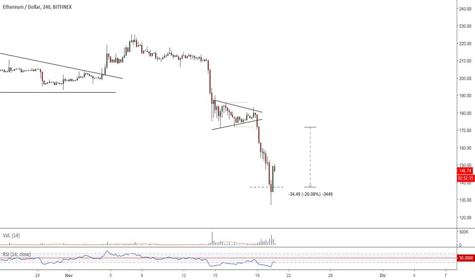 ETHUSD: $ETH - #ETHUSD - Cierre por target alcanzado +20.08%