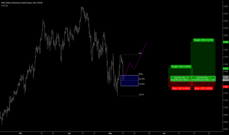 GER30: DAX30 - 4h  Long Idea