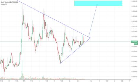 STORJBTC: STORJ BTC выход из треугольника