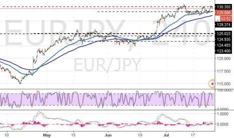 EURJPY: EUR/JPY: Ichimoku clouds