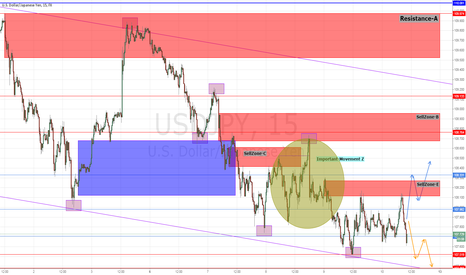 USDJPY: Movement is bored.