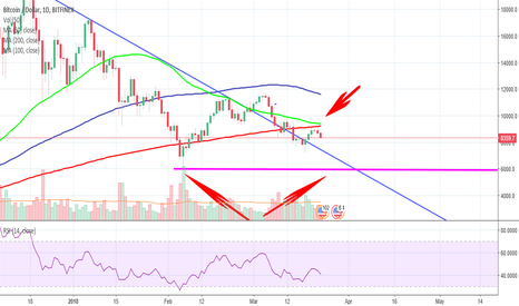 BTCUSD: Death Cross Forming on BTC 1 Day Chart
