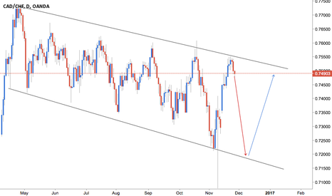 CADCHF: CAD/CHF Stong Trend Channel