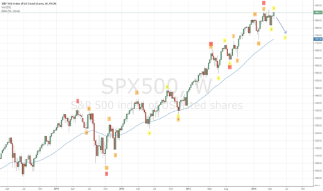 SPX500: S&P Top?