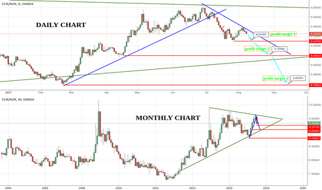EURNOK: EURNOK longterm daily/ monthly outlook
