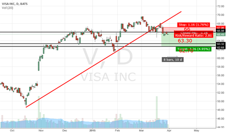 V: Visa Inc. – Sell