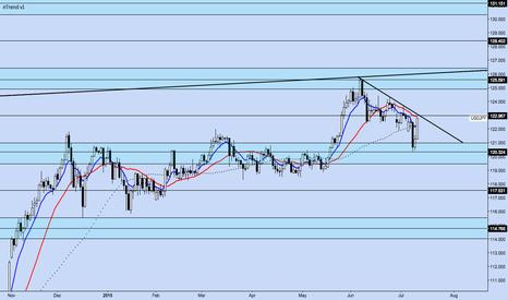 USDJPY: USD/JPY Daily Chart Setup