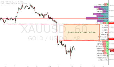 XAUUSD: Just a quick pointer on gold.