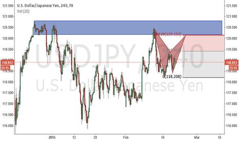 USDJPY: usdjpy short opportunity